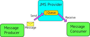 What is message broker in java