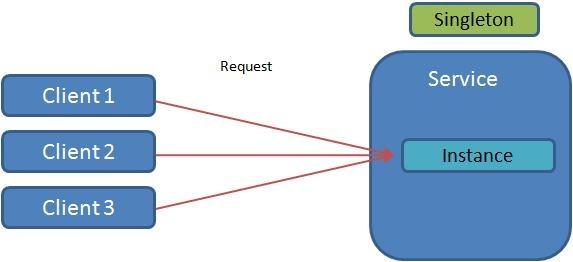 Singleton Pattern Java Insider Unique Singleton Pattern In Java