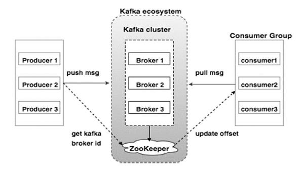 kafka_cluster_architecture